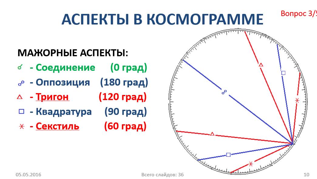 Аспекты в Космограмме