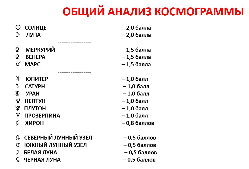 Общий Анализ Космограммы