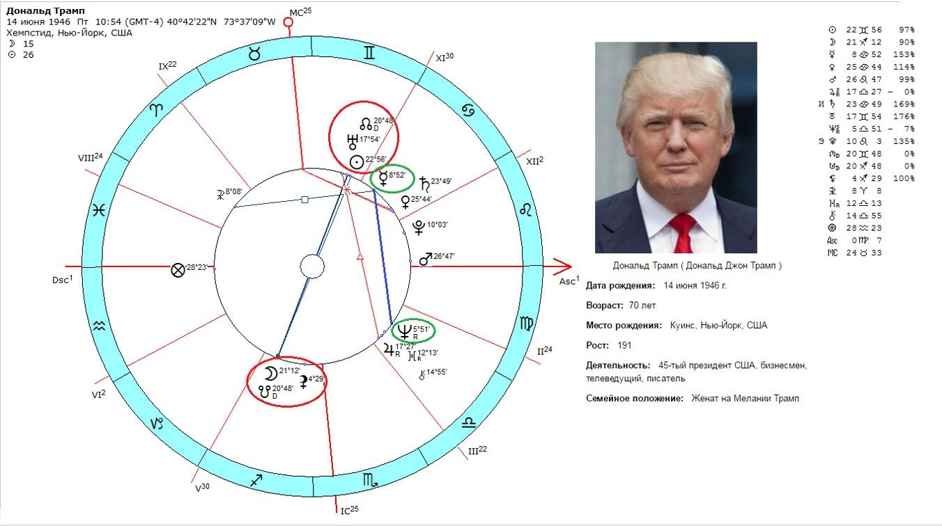 Гороскоп Дональда Трампа