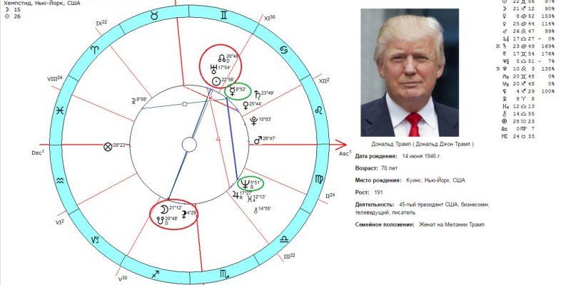 Гороскоп Дональда Трампа. О чем расскажут звезды.